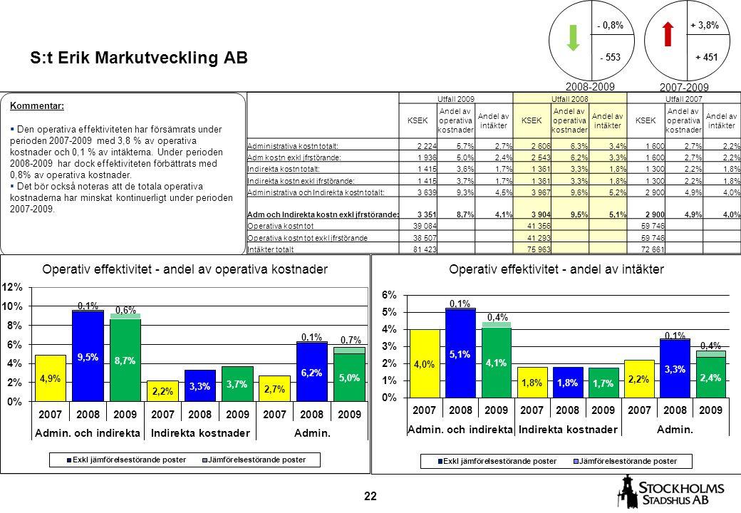 22 S:t Erik Markutveckling AB Kommentar:  Den operativa effektiviteten har försämrats under perioden 2007-2009 med 3,8 % av operativa kostnader och 0,1 % av intäkterna.