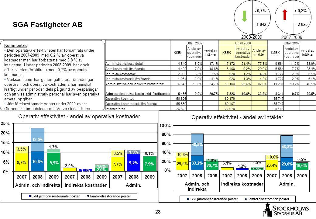 23 SGA Fastigheter AB Kommentar: Den operativa effektiviteten har försämrats under perioden 2007-2009 med 0,2 % av operativa kostnader men har förbättrats med 8,8 % av intäkterna.