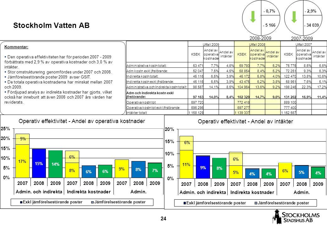 24 Stockholm Vatten AB Kommentar:  Den operativa effektiviteten har för perioden 2007 - 2009 förbättrats med 2,9 % av operativa kostnader och 3,0 % av intäkter.