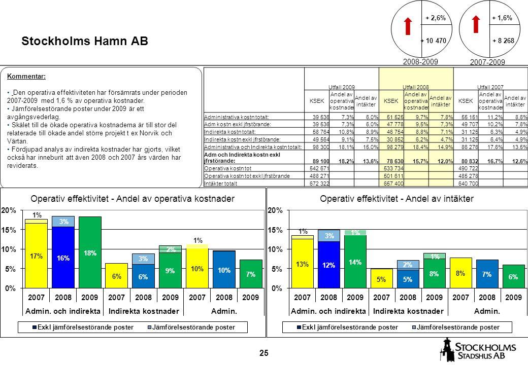 25 Stockholms Hamn AB Kommentar: Den operativa effektiviteten har försämrats under perioden 2007-2009 med 1,6 % av operativa kostnader. Jämförelsestör