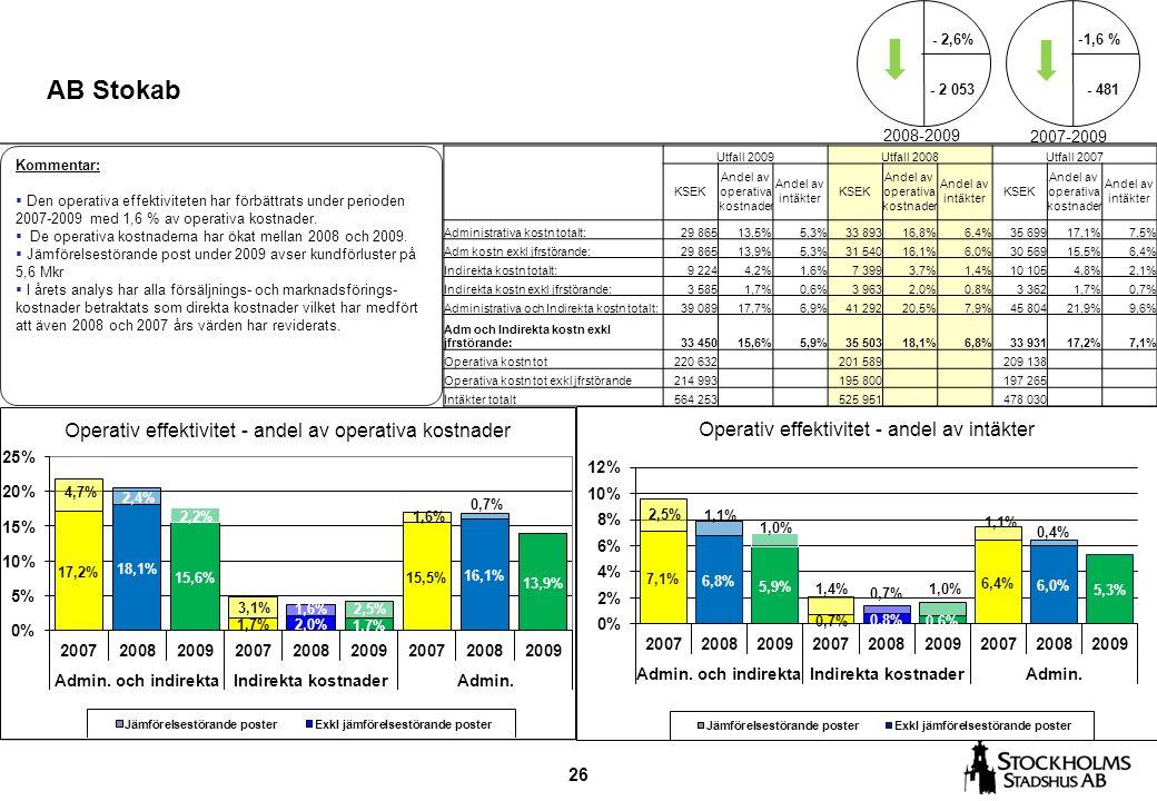 26 AB Stokab Kommentar:  Den operativa effektiviteten har förbättrats under perioden 2007-2009 med 1,6 % av operativa kostnader.