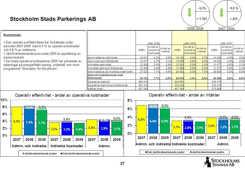 27 Stockholm Stads Parkerings AB Kommentar:  Den operativa effektiviteten har förbättrats under perioden 2007-2009 med 0,9 % av operativa kostnader och 0,8 % av intäkterna.