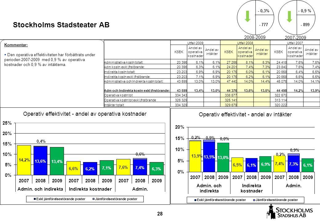 28 Stockholms Stadsteater AB Kommentar:  Den operativa effektiviteten har förbättrats under perioden 2007-2009 med 0,9 % av operativa kostnader och 0,9 % av intäkterna.