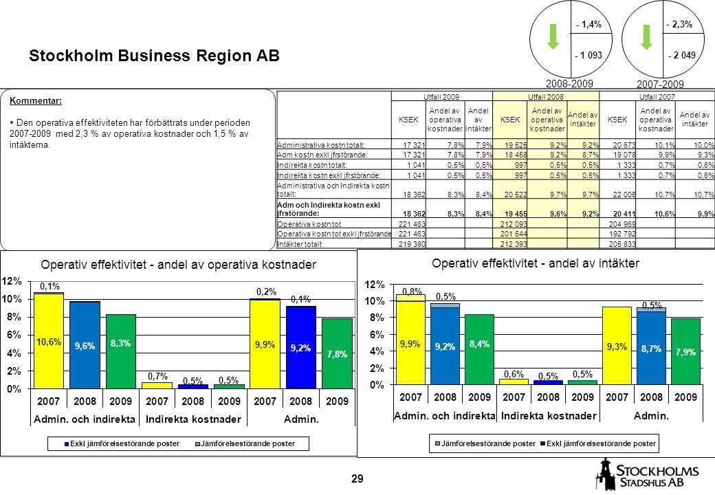 29 Stockholm Business Region AB Kommentar:  Den operativa effektiviteten har förbättrats under perioden 2007-2009 med 2,3 % av operativa kostnader och 1,5 % av intäkterna.