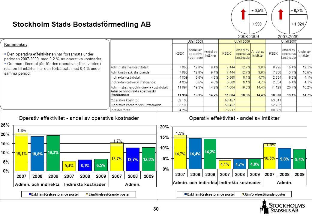 30 Stockholm Stads Bostadsförmedling AB Kommentar:  Den operativa effektiviteten har försämrats under perioden 2007-2009 med 0,2 % av operativa kostn