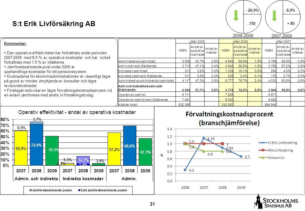 31 S:t Erik Livförsäkring AB Kommentar:  Den operativa effektiviteten har förbättrats under perioden 2007-2009 med 8,9 % av operativa kostnader och har också förbättrats med 1,5 % av intäkterna.