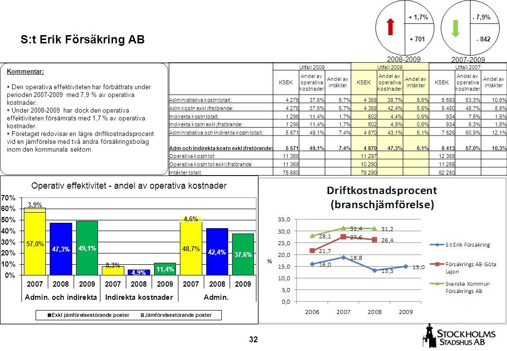 32 S:t Erik Försäkring AB Kommentar:  Den operativa effektiviteten har förbättrats under perioden 2007-2009 med 7,9 % av operativa kostnader.  Under