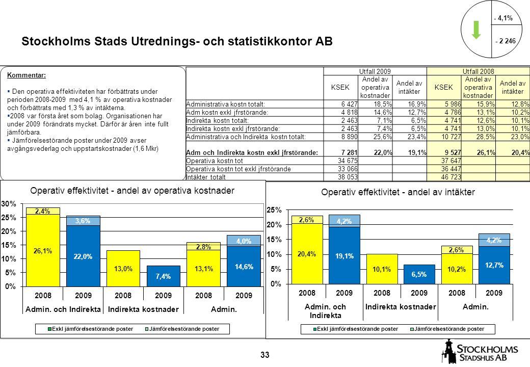 33 Stockholms Stads Utrednings- och statistikkontor AB Kommentar:  Den operativa effektiviteten har förbättrats under perioden 2008-2009 med 4,1 % av operativa kostnader och förbättrats med 1,3 % av intäkterna.