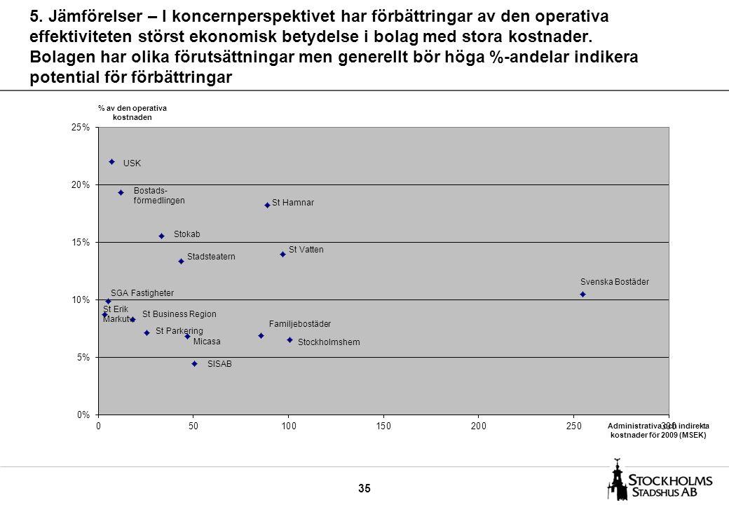 35 5. Jämförelser – I koncernperspektivet har förbättringar av den operativa effektiviteten störst ekonomisk betydelse i bolag med stora kostnader. Bo