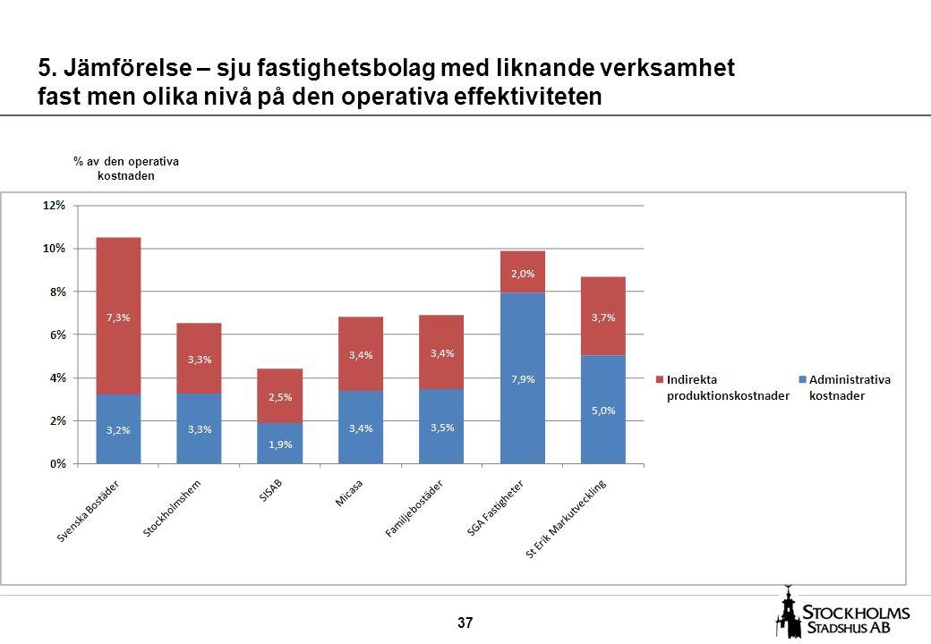 37 5. Jämförelse – sju fastighetsbolag med liknande verksamhet fast men olika nivå på den operativa effektiviteten % av den operativa kostnaden