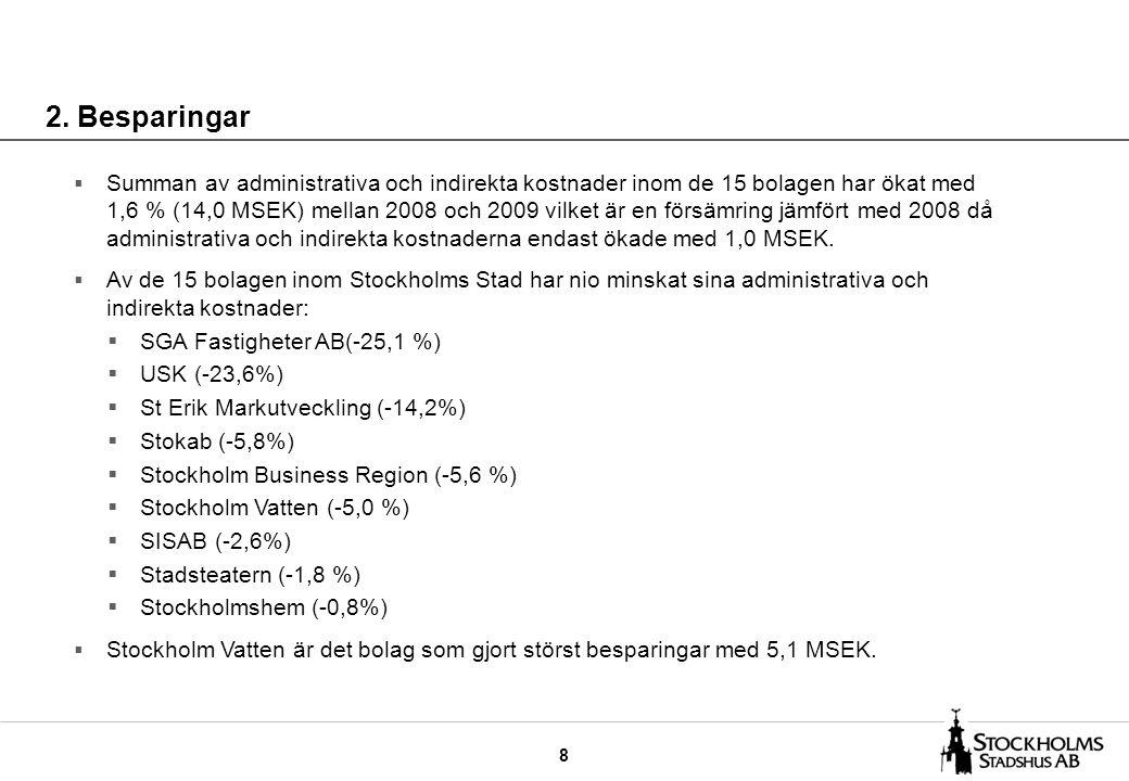 8 2. Besparingar  Summan av administrativa och indirekta kostnader inom de 15 bolagen har ökat med 1,6 % (14,0 MSEK) mellan 2008 och 2009 vilket är e