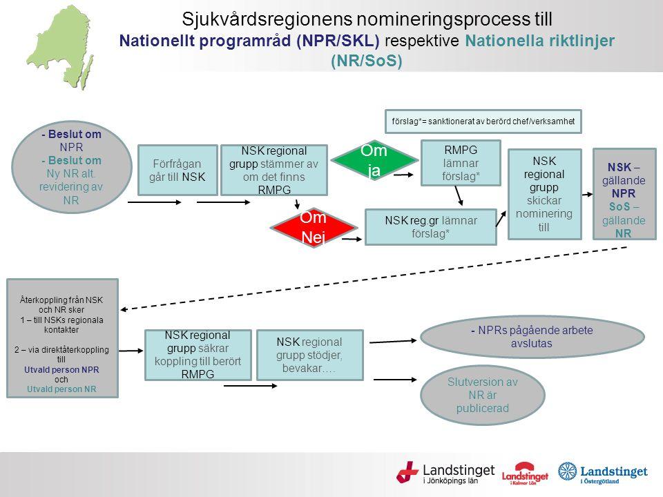 Sjukvårdsregionens nomineringsprocess till Nationellt programråd (NPR/SKL) respektive Nationella riktlinjer (NR/SoS) - Beslut om NPR - Beslut om Ny NR alt.