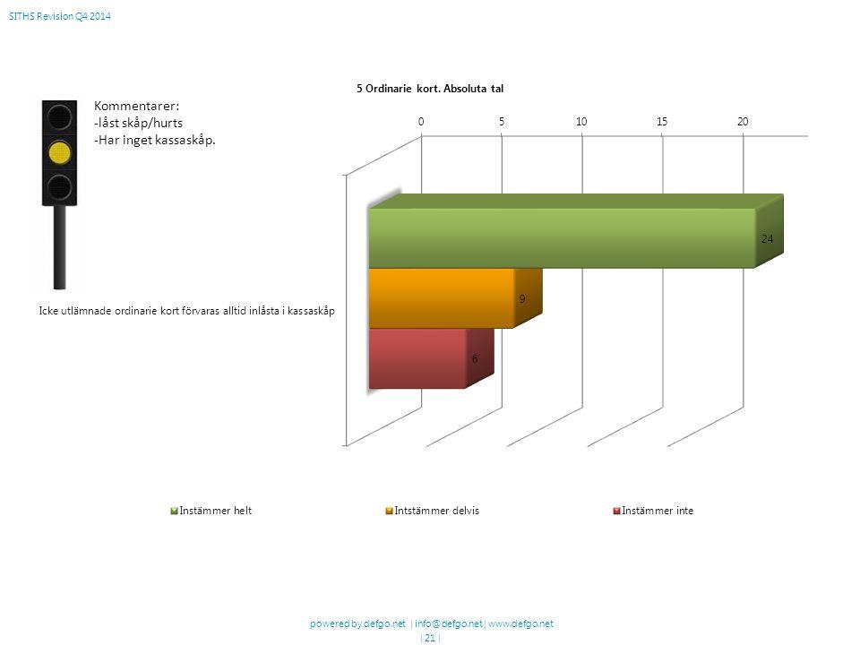 powered by defgo.net | info@defgo.net | www.defgo.net | 21 | SITHS Revision Q4 2014 Kommentarer: -låst skåp/hurts -Har inget kassaskåp.