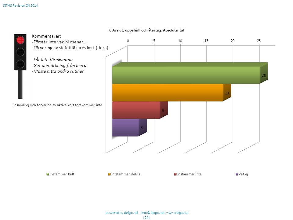powered by defgo.net | info@defgo.net | www.defgo.net | 24 | SITHS Revision Q4 2014 Kommentarer: -Förstår inte vad ni menar… -Förvaring av stafettläkares kort (flera) -Får inte förekomma -Ger anmärkning från Inera -Måste hitta andra rutiner
