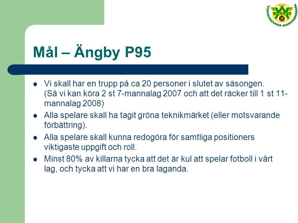 Mål – Ängby P95 Vi skall har en trupp på ca 20 personer i slutet av säsongen.
