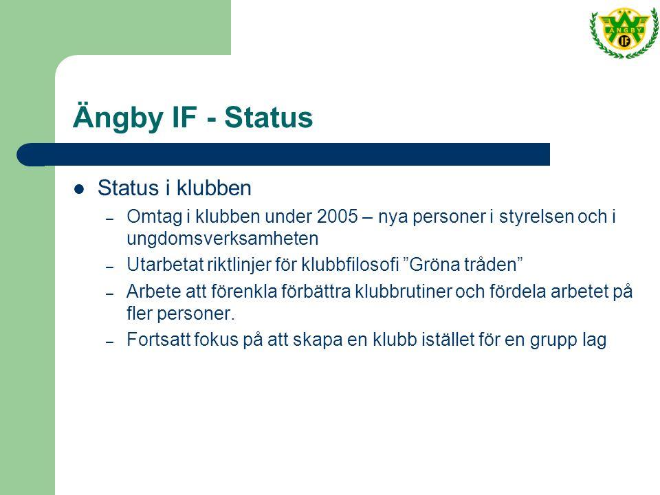 Ängby IF - Status Status i klubben – Omtag i klubben under 2005 – nya personer i styrelsen och i ungdomsverksamheten – Utarbetat riktlinjer för klubbfilosofi Gröna tråden – Arbete att förenkla förbättra klubbrutiner och fördela arbetet på fler personer.
