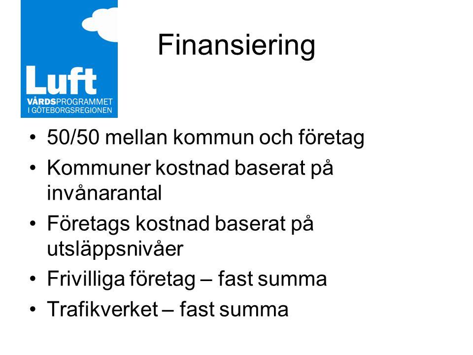 Finansiering 50/50 mellan kommun och företag Kommuner kostnad baserat på invånarantal Företags kostnad baserat på utsläppsnivåer Frivilliga företag – fast summa Trafikverket – fast summa