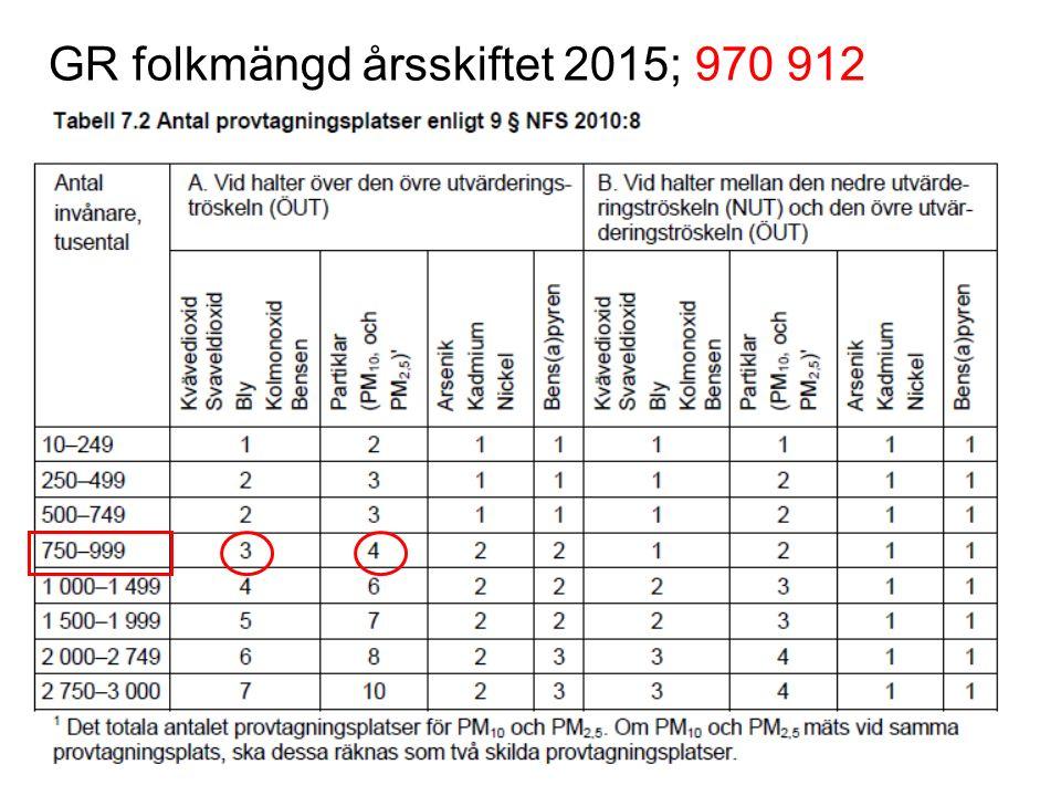 GR folkmängd årsskiftet 2015; 970 912