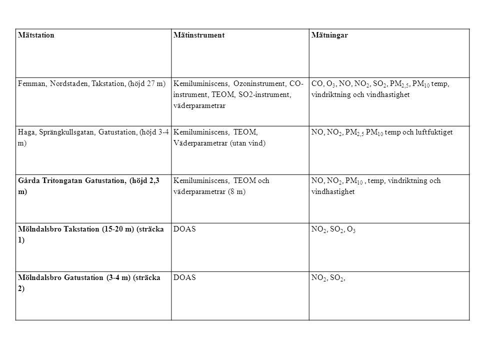MätstationMätinstrumentMätningar Femman, Nordstaden, Takstation, (höjd 27 m) Kemiluminiscens, Ozoninstrument, CO- instrument, TEOM, SO2-instrument, väderparametrar CO, O 3, NO, NO 2, SO 2, PM 2,5, PM 10 temp, vindriktning och vindhastighet Haga, Sprängkullsgatan, Gatustation, (höjd 3-4 m) Kemiluminiscens, TEOM, Väderparametrar (utan vind) NO, NO 2, PM 2,5 PM 10 temp och luftfuktiget Gårda Tritongatan Gatustation, (höjd 2,3 m) Kemiluminiscens, TEOM och väderparametrar (8 m) NO, NO 2, PM 10, temp, vindriktning och vindhastighet Mölndalsbro Takstation (15-20 m) (sträcka 1) DOASNO 2, SO 2, O 3 Mölndalsbro Gatustation (3-4 m) (sträcka 2) DOASNO 2, SO 2,