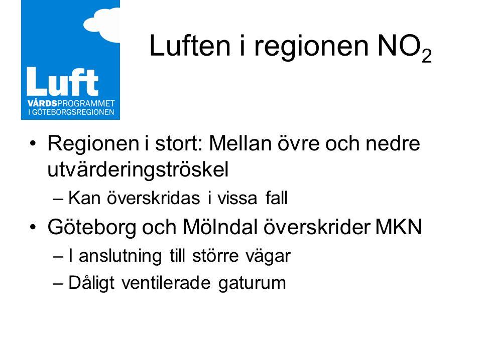 Luften i regionen NO 2 Regionen i stort: Mellan övre och nedre utvärderingströskel –Kan överskridas i vissa fall Göteborg och Mölndal överskrider MKN –I anslutning till större vägar –Dåligt ventilerade gaturum