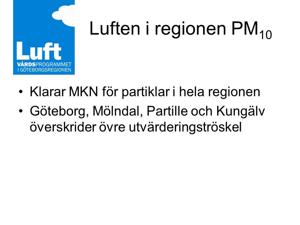 Luften i regionen PM 10 Klarar MKN för partiklar i hela regionen Göteborg, Mölndal, Partille och Kungälv överskrider övre utvärderingströskel