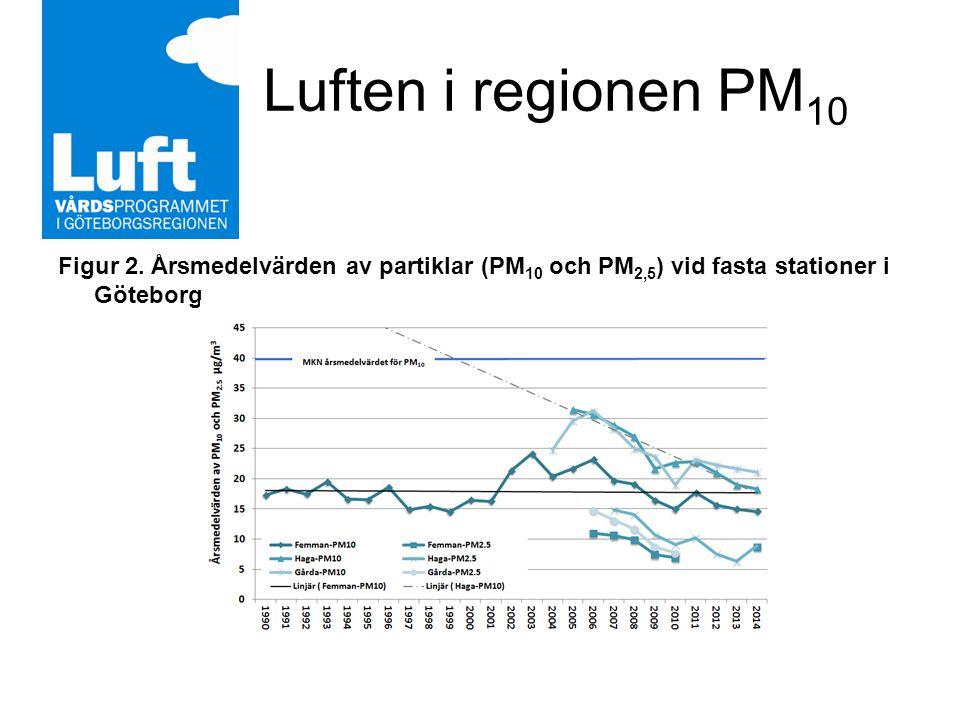 Luften i regionen PM 10 Figur 2.