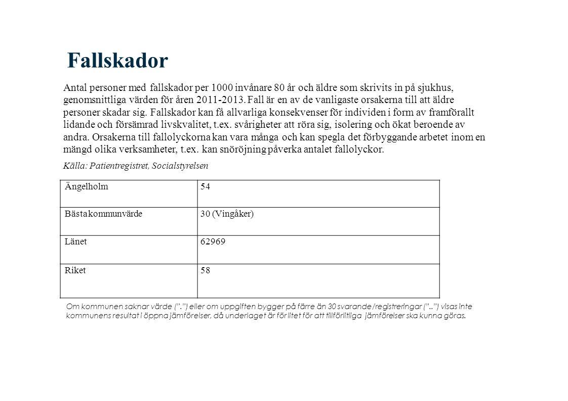 Fallskador Antal personer med fallskador per 1000 invånare 80 år och äldre som skrivits in på sjukhus, genomsnittliga värden för åren 2011-2013.