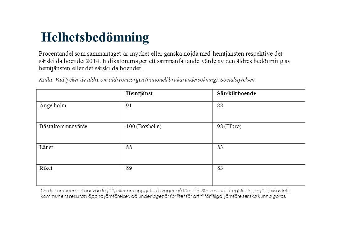 Helhetsbedömning Procentandel som sammantaget är mycket eller ganska nöjda med hemtjänsten respektive det särskilda boendet 2014.
