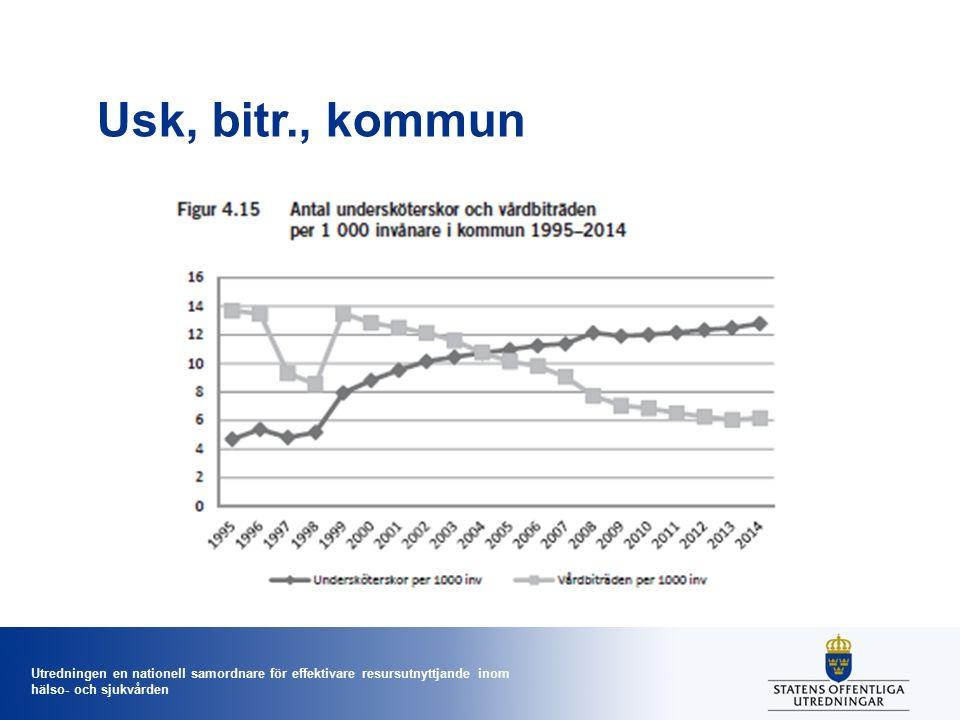 Utredningen en nationell samordnare för effektivare resursutnyttjande inom hälso- och sjukvården Usk, bitr., kommun