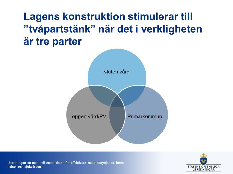 Utredningen en nationell samordnare för effektivare resursutnyttjande inom hälso- och sjukvården Lagens konstruktion stimulerar till tvåpartstänk när det i verkligheten är tre parter sluten vård Primärkommunöppen vård/PV