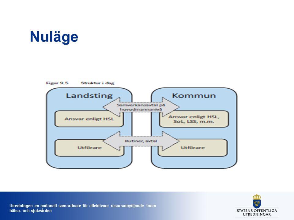Utredningen en nationell samordnare för effektivare resursutnyttjande inom hälso- och sjukvården Nuläge