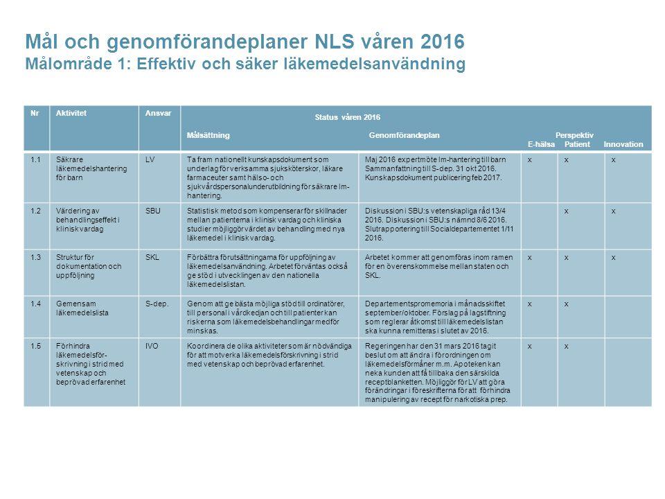 Mål och genomförandeplaner NLS våren 2016 Målområde 1: Effektiv och säker läkemedelsanvändning NrAktivitetAnsvar Status våren 2016 Målsättning Genomförandeplan Perspektiv E-hälsa Patient Innovation 1.1Säkrare läkemedelshantering för barn LVTa fram nationellt kunskapsdokument som underlag för verksamma sjuksköterskor, läkare farmaceuter samt hälso- och sjukvårdspersonalunderutbildning för säkrare lm- hantering.