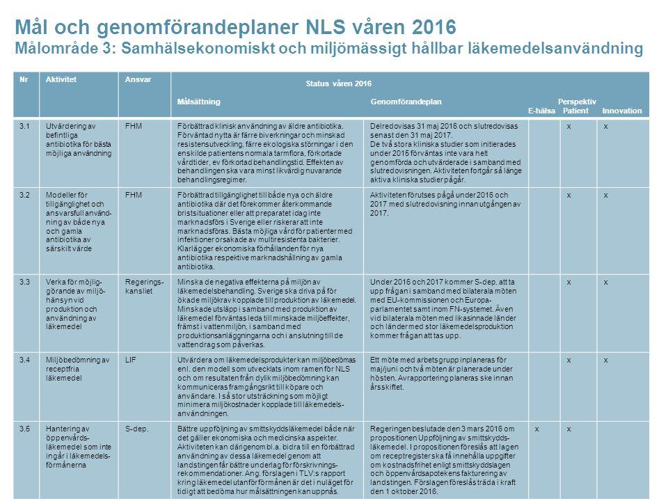 Mål och genomförandeplaner NLS våren 2016 Målområde 3: Samhälsekonomiskt och miljömässigt hållbar läkemedelsanvändning NrAktivitetAnsvar Status våren 2016 Målsättning Genomförandeplan Perspektiv E-hälsa Patient Innovation 3.1Utvärdering av befintliga antibiotika för bästa möjliga användning FHMFörbättrad klinisk användning av äldre antibiotika.