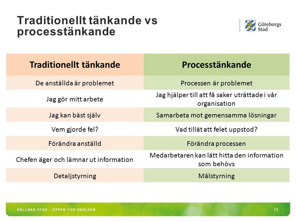 Traditionellt tänkande vs processtänkande 11 HÅLLBAR STAD – ÖPPEN FÖR VÄRLDEN Traditionellt tänkandeProcesstänkande De anställda är problemetProcessen