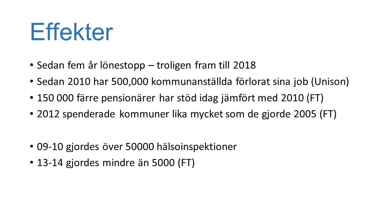 Effekter Sedan fem år lönestopp – troligen fram till 2018 Sedan 2010 har 500,000 kommunanställda förlorat sina job (Unison) 150 000 färre pensionärer har stöd idag jämfört med 2010 (FT) 2012 spenderade kommuner lika mycket som de gjorde 2005 (FT) 09-10 gjordes över 50000 hälsoinspektioner 13-14 gjordes mindre än 5000 (FT)