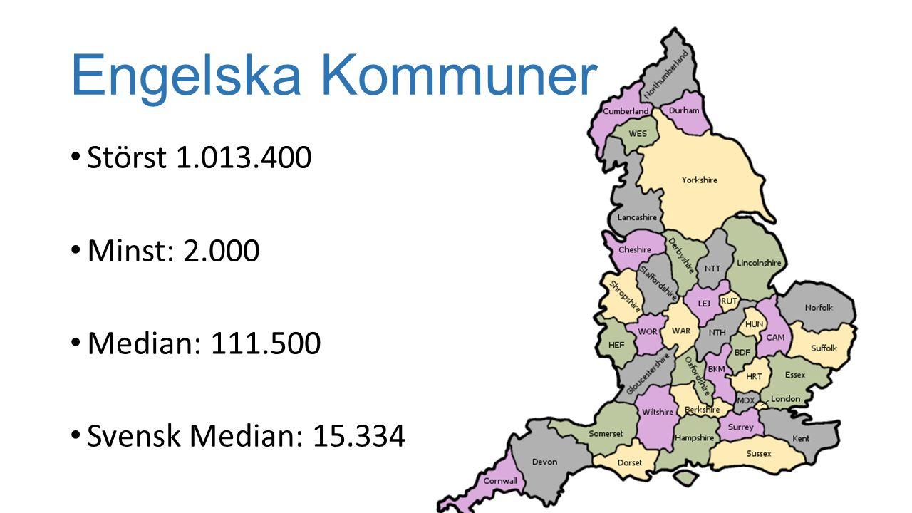 Engelska Kommuner Störst 1.013.400 Minst: 2.000 Median: 111.500 Svensk Median: 15.334
