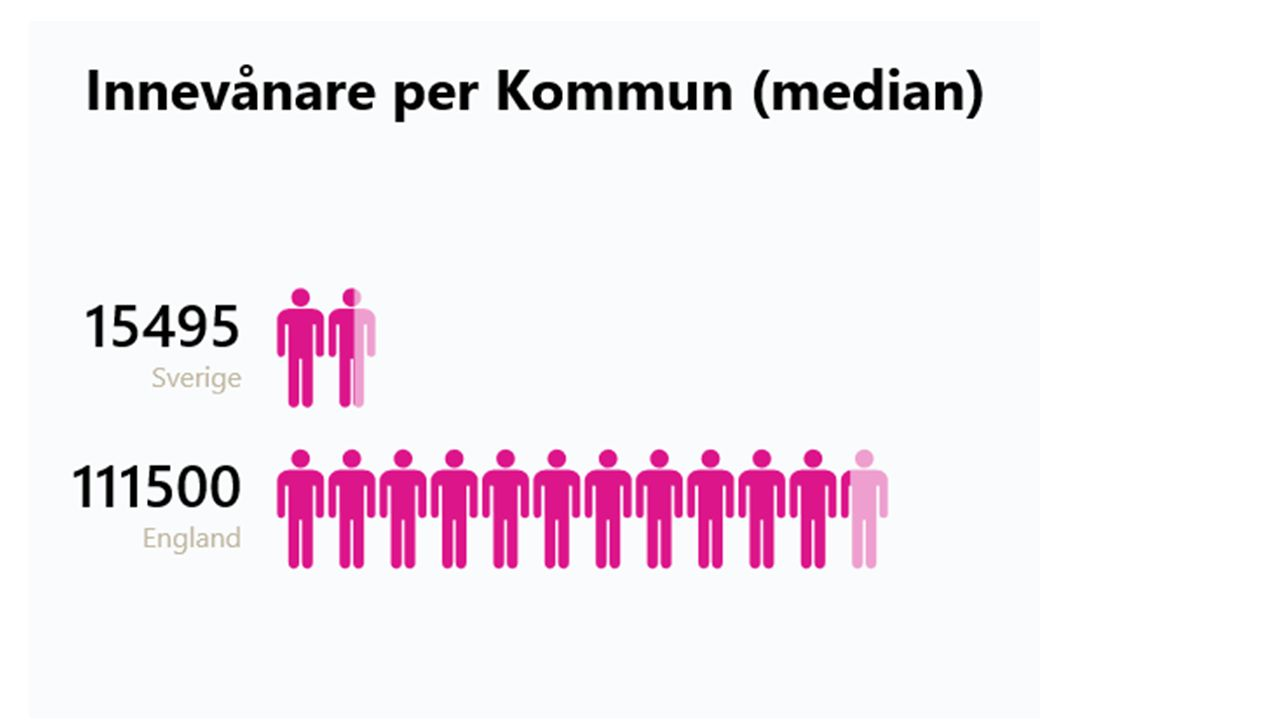 Med andra ord… 2 Engelska kommuner har mindre befolkning än svenska mediankommunen 10 svenska kommuner har mer befolkning än den engelska mediankommunen