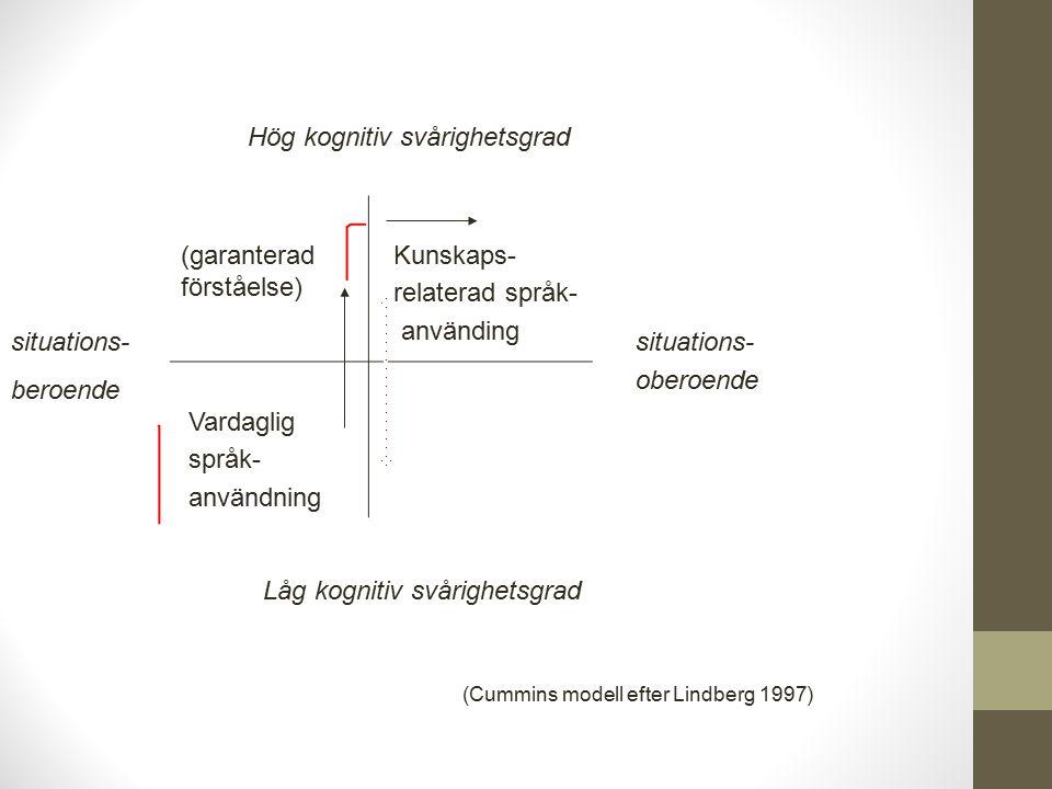 (garanterad förståelse) Kunskaps- relaterad språk- använding Vardaglig språk- användning Hög kognitiv svårighetsgrad Låg kognitiv svårighetsgrad situations- beroende situations- oberoende (Cummins modell efter Lindberg 1997)