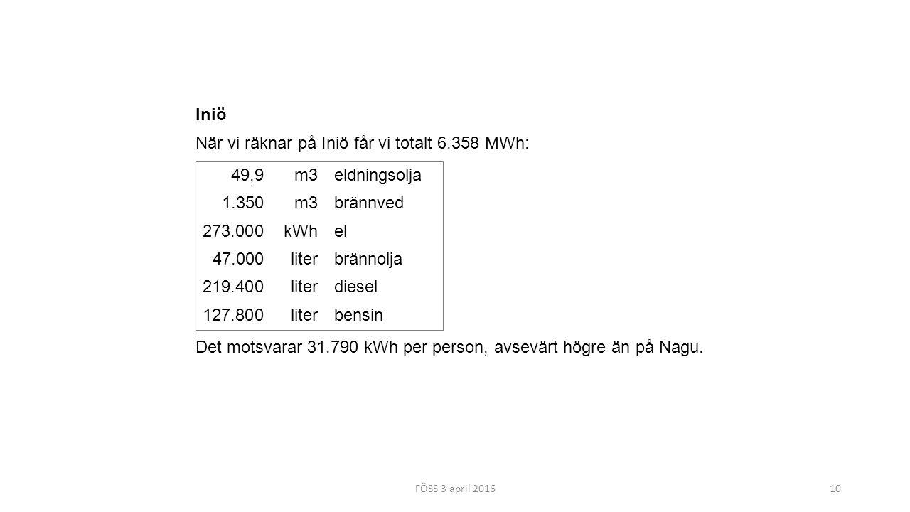FÖSS 3 april 201610 Iniö När vi räknar på Iniö får vi totalt 6.358 MWh: 49,9m3eldningsolja 1.350m3brännved 273.000kWhel 47.000literbrännolja 219.400literdiesel 127.800literbensin Det motsvarar 31.790 kWh per person, avsevärt högre än på Nagu.