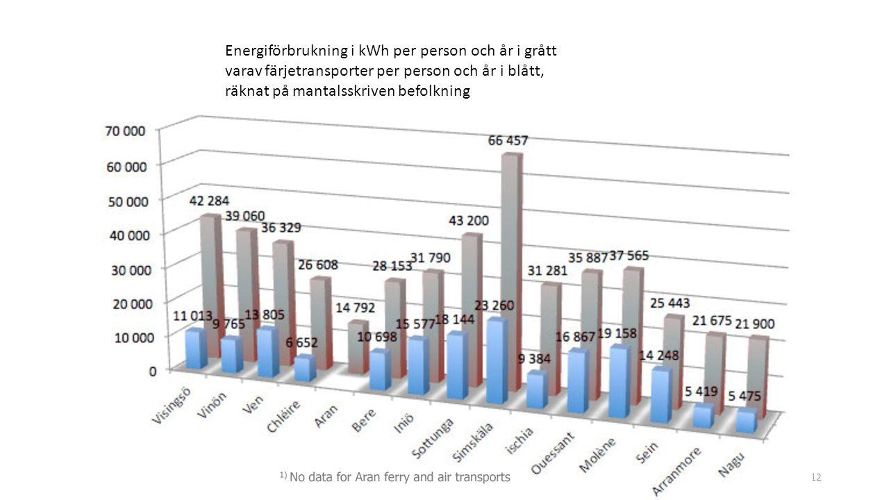 FÖSS 3 april 201612 Energiförbrukning i kWh per person och år i grått varav färjetransporter per person och år i blått, räknat på mantalsskriven befolkning