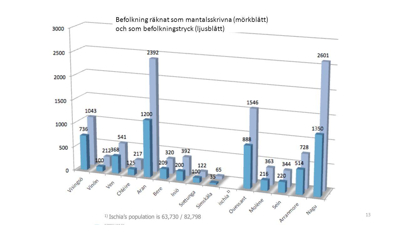 FÖSS 3 april 201613 Befolkning räknat som mantalsskrivna (mörkblått) och som befolkningstryck (ljusblått) 3