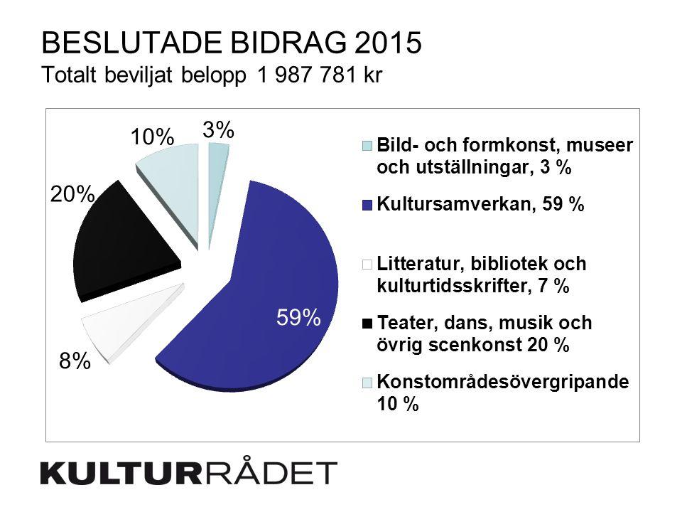 BESLUTADE BIDRAG 2015 Totalt beviljat belopp 1 987 781 kr