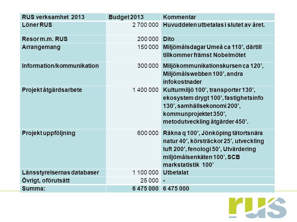 RUS verksamhet 2013Budget 2013Kommentar Löner RUS2 700 000Huvuddelen utbetalas i slutet av året. Resor m.m. RUS200 000Dito Arrangemang150 000 Miljömål