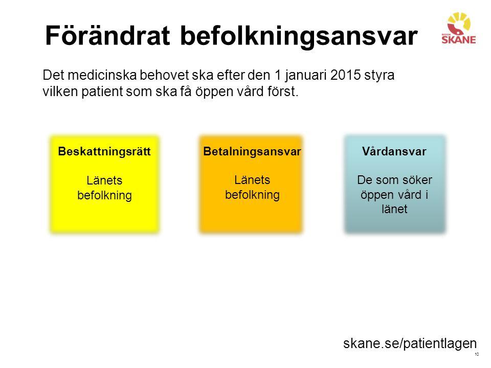 10 Förändrat befolkningsansvar Beskattningsrätt Länets befolkning Betalningsansvar Länets befolkning Vårdansvar De som söker öppen vård i länet Det me