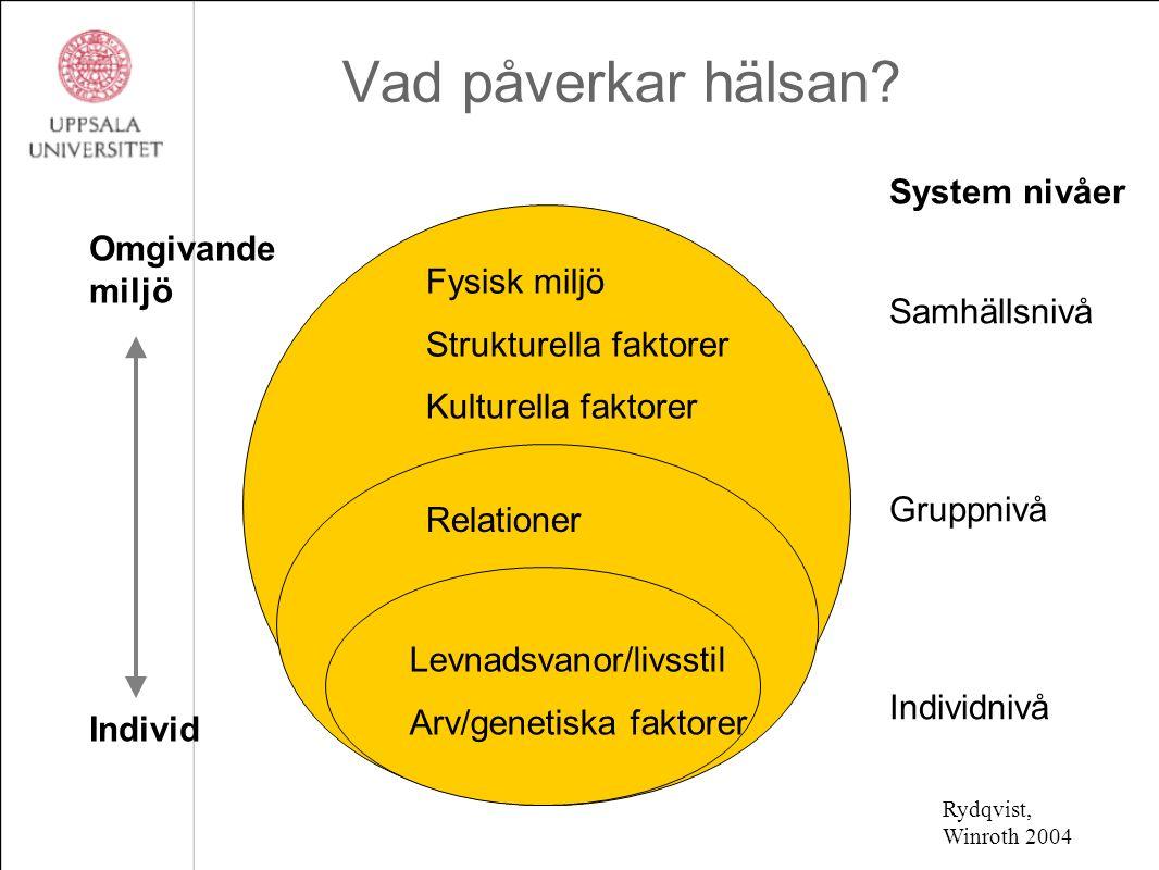 Vad påverkar hälsan? System nivåer Samhällsnivå Gruppnivå Individnivå Omgivande miljö Individ Fysisk miljö Strukturella faktorer Kulturella faktorer R