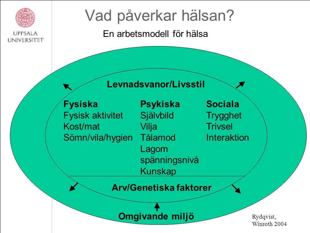 Vad påverkar hälsan? En arbetsmodell för hälsa Levnadsvanor/Livsstil Fysiska Fysisk aktivitet Kost/mat Sömn/vila/hygien Psykiska Självbild Vilja Tålam