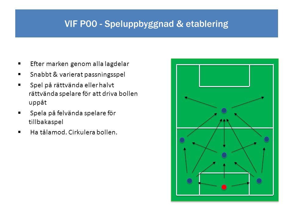 VIF P00 - Speluppbyggnad & etablering  Efter marken genom alla lagdelar  Snabbt & varierat passningsspel  Spel på rättvända eller halvt rättvända spelare för att driva bollen uppåt  Spela på felvända spelare för tillbakaspel  Ha tålamod.