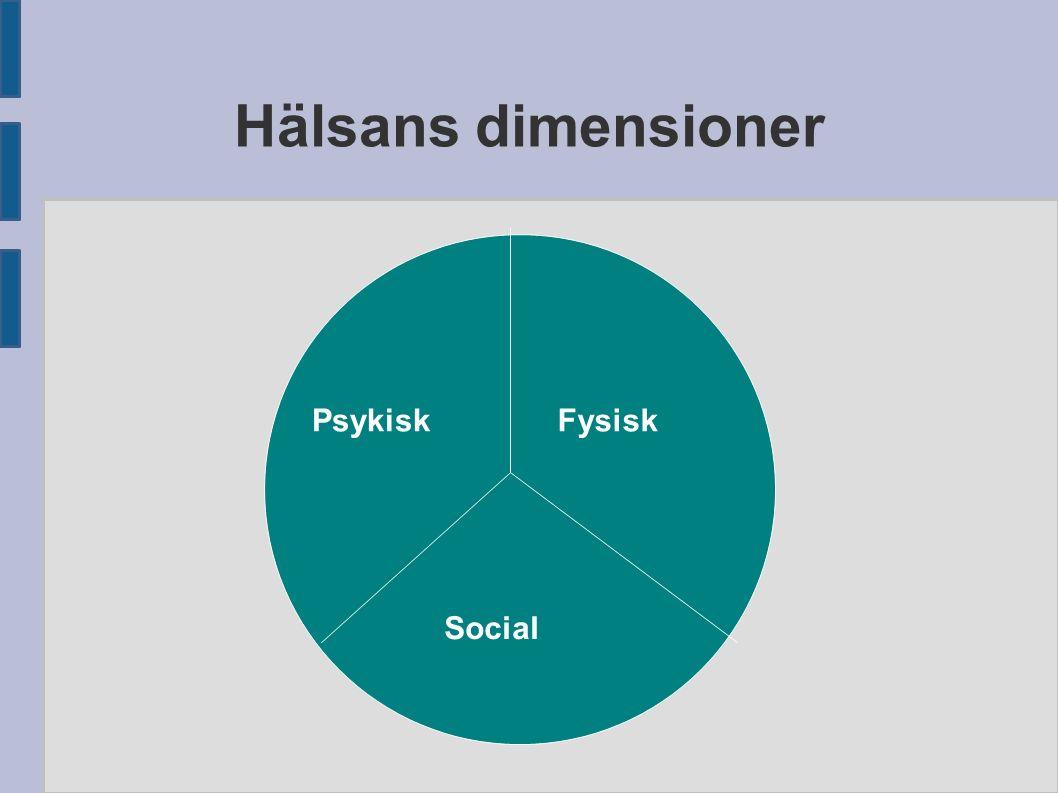Hälsans dimensioner Psykisk Social Fysisk