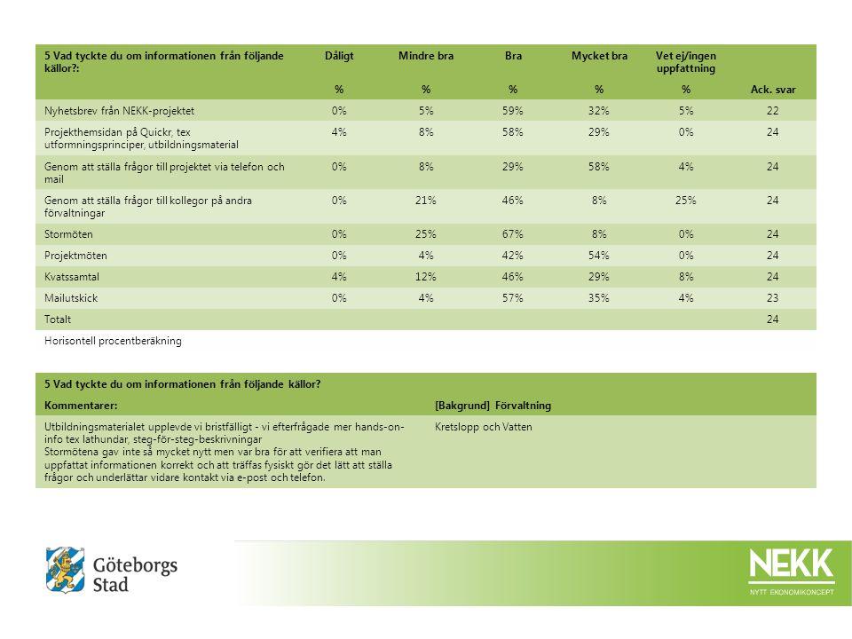 5 Vad tyckte du om informationen från följande källor : DåligtMindre braBraMycket braVet ej/ingen uppfattning %%%Ack.