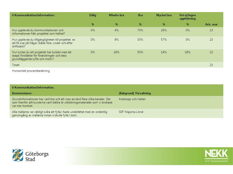 6 Kommunikation/information.:DåligMindre braBraMycket braVet ej/ingen uppfattning %%%Ack.